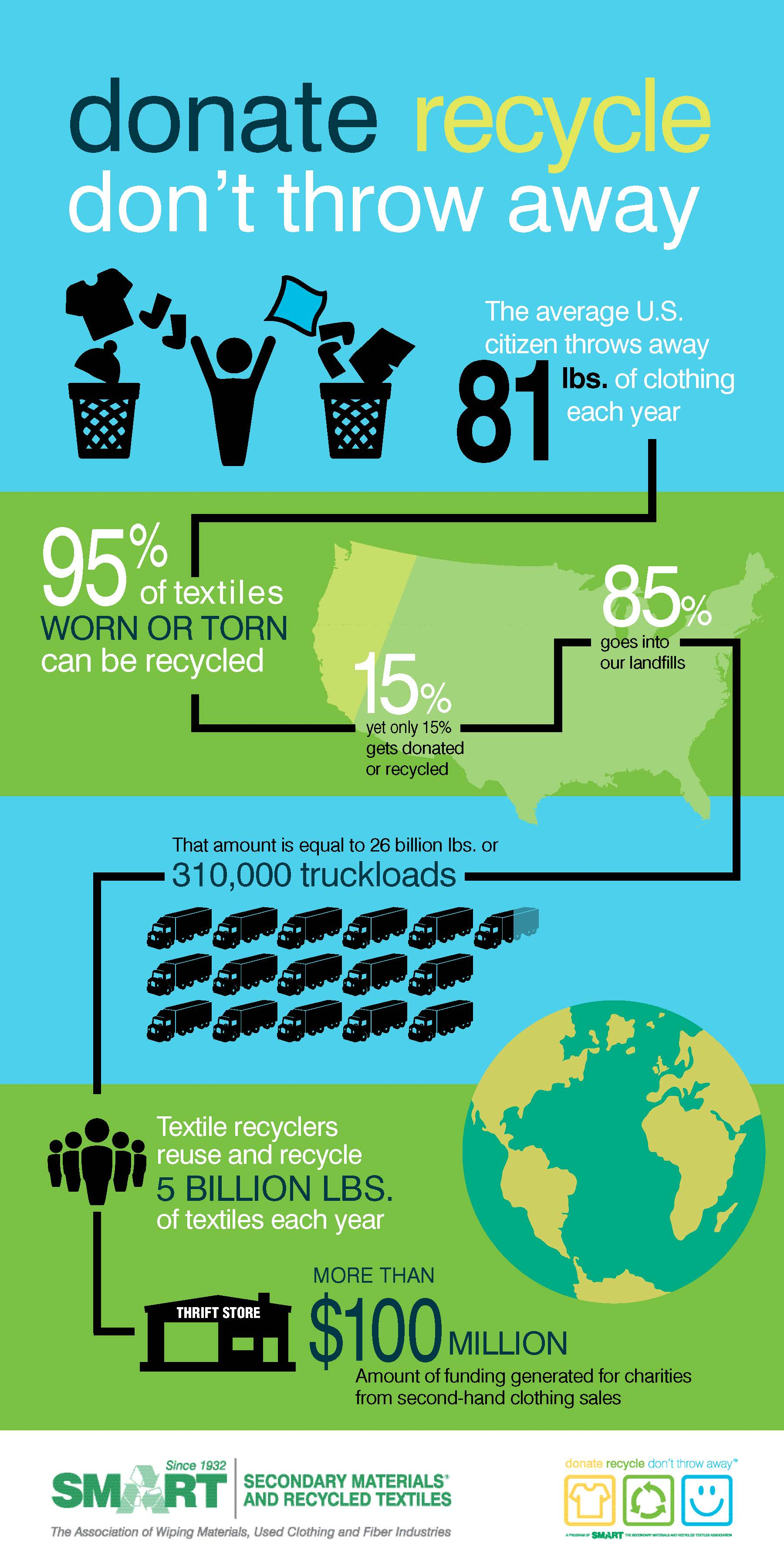 Textile Why Recycle Infographic